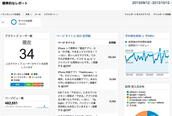 標準的なレポート  Google Analytics