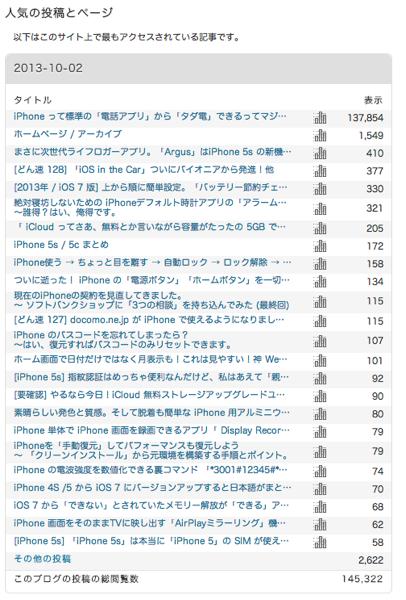 サイト統計情報  覚醒する  CDiP  WordPress 1